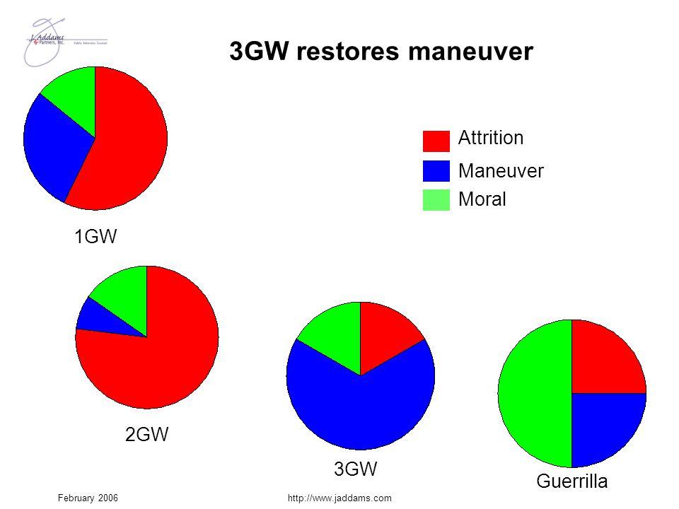 February 2006http://www.jaddams.com 3GW restores maneuver 1GW 2GW Attrition Maneuver Moral 3GW Guerrilla