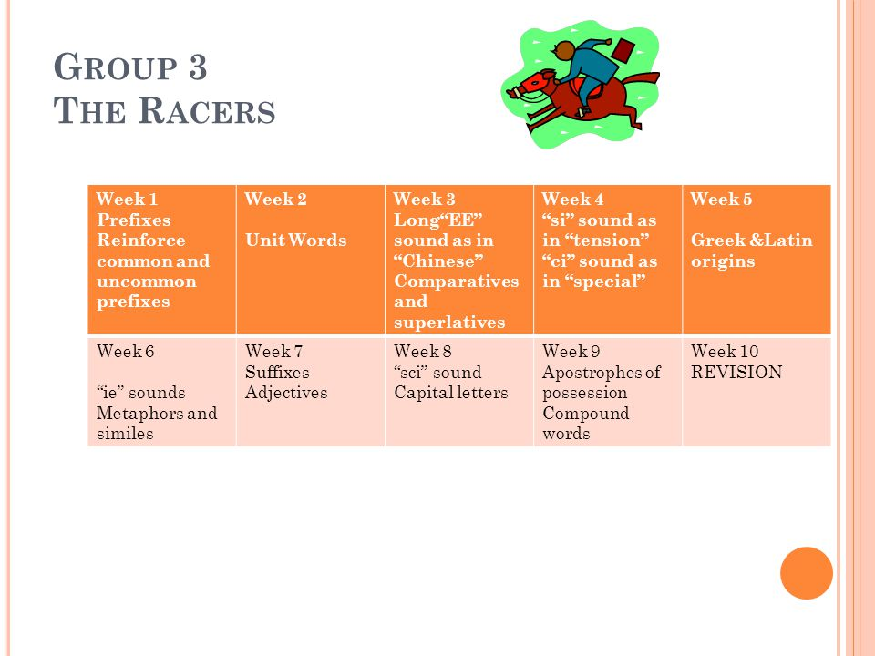 """G ROUP 3 T HE R ACERS Week 1 Prefixes Reinforce common and uncommon prefixes Week 2 Unit Words Week 3 Long""""EE"""" sound as in """"Chinese"""" Comparatives and"""