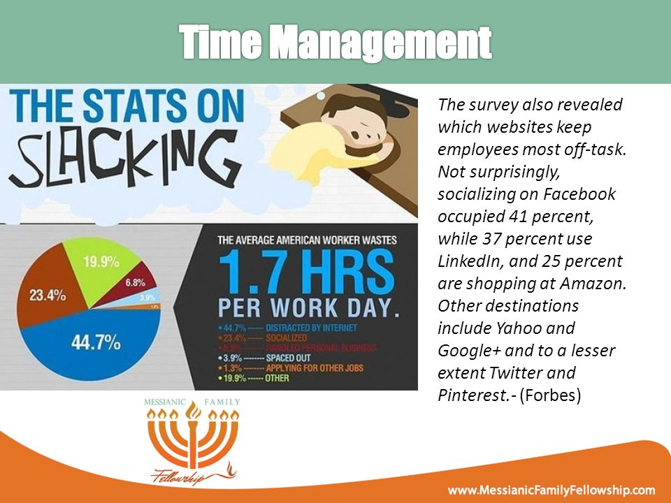 The survey also revealed which websites keep employees most off-task.
