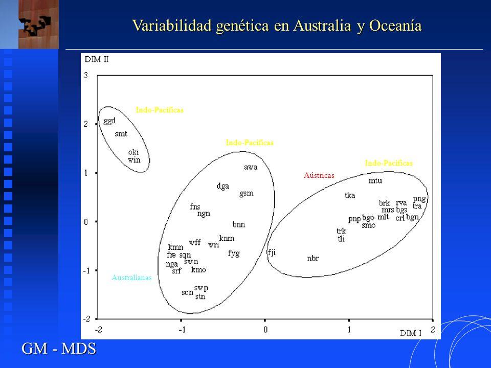 Distribución de haplogrupos ADN-mt en el Este de Asia y el Pacífico Kayser et al, 2006 Variabilidad genética en Australia y Oceanía Fiji