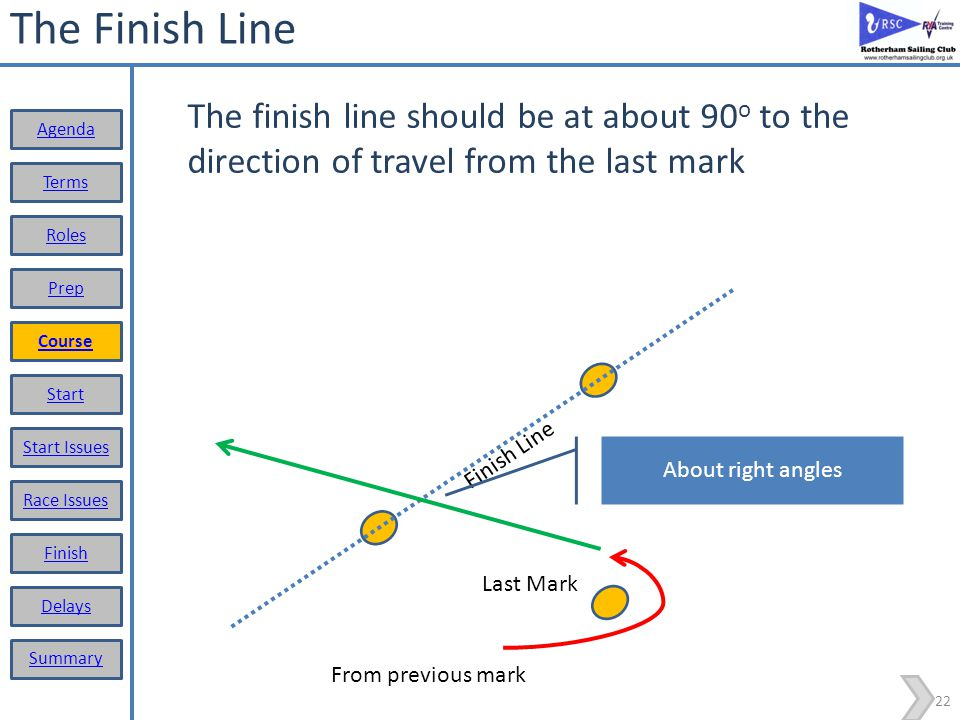 21 The Finish Line This can be achieved by adjusting the position of the line to the last mark or the last mark relative to the finish line Terms Roles Prep Course Start Start Issues Race Issues Finish Delays Summary Agenda Finish Line Last Mark From previous mark Correct finish