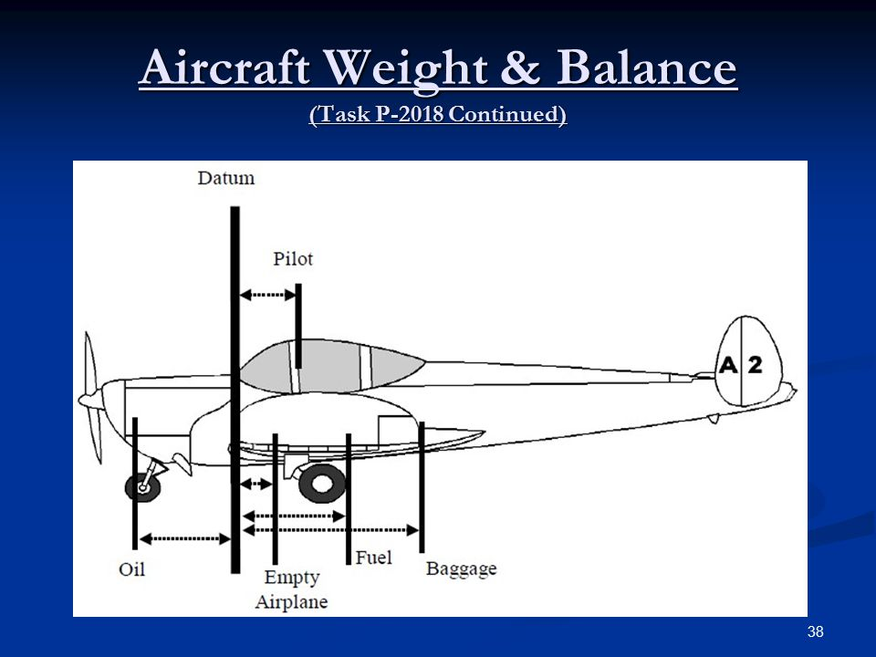 Aircraft Weight & Balance (Task P-2018 Continued) 38
