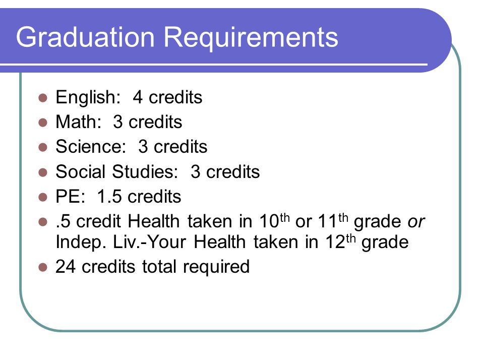 Four-Year College Requirements English: 4 credits Math: 3 credits: Alg.