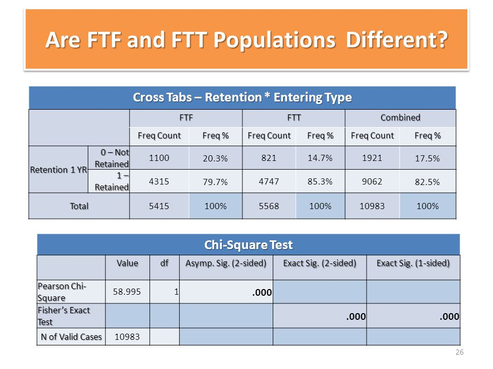 26 Are FTF and FTT Populations Different? Cross Tabs – Retention * Entering Type FTFFTTCombined Freq Count Freq % Freq Count Freq % Freq Count Freq %