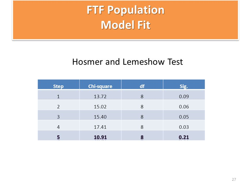 Hosmer and Lemeshow Test 27 FTF Population Model Fit StepChi-squaredfSig.