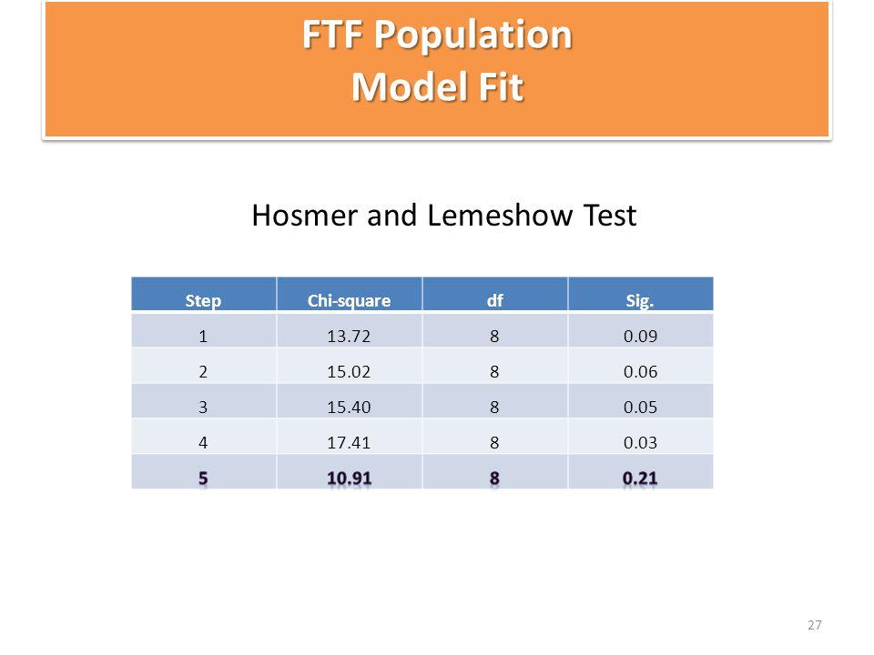 Hosmer and Lemeshow Test 27 FTF Population Model Fit StepChi-squaredfSig. 113.7280.09 215.0280.06 315.4080.05 417.4180.03