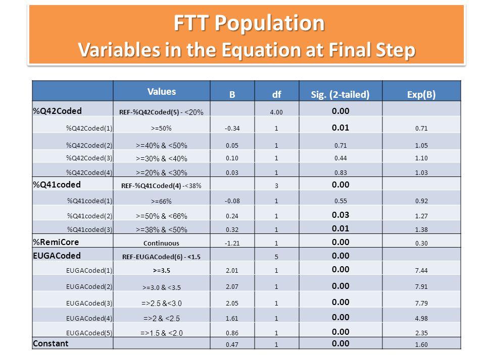 31 FTT Population FTT Population Variables in the Equation at Final Step FTT Population FTT Population Variables in the Equation at Final Step Values