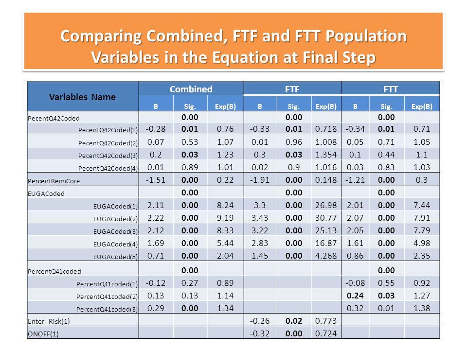 34 Variables Name CombinedFTFFTT BSig.Exp(B)BSig.Exp(B)BSig.Exp(B) PecentQ42Coded 0.00 PecentQ42Coded(1) -0.280.010.76-0.330.010.718-0.340.010.71 Pece