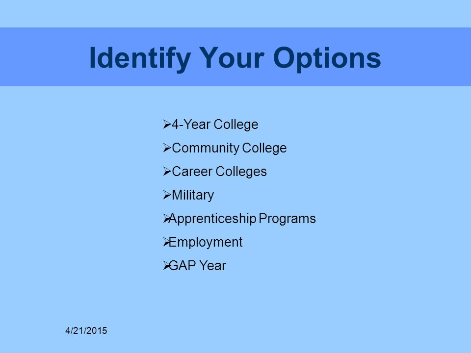 Identify Your Options  4-Year College  Community College  Career Colleges  Military  Apprenticeship Programs  Employment  GAP Year 4/21/2015