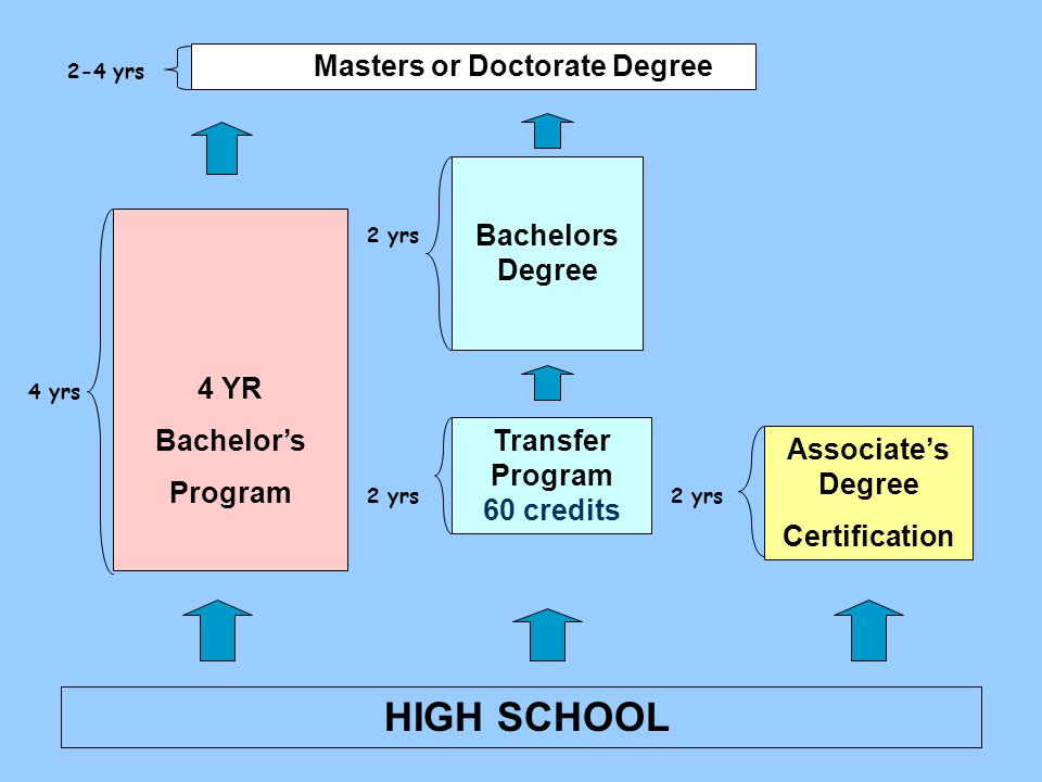 Associate's Degree Certification Transfer Program 60 credits Bachelors Degree 4 YR Bachelor's Program HIGH SCHOOL Masters or Doctorate Degree 2-4 yrs 2 yrs 4 yrs