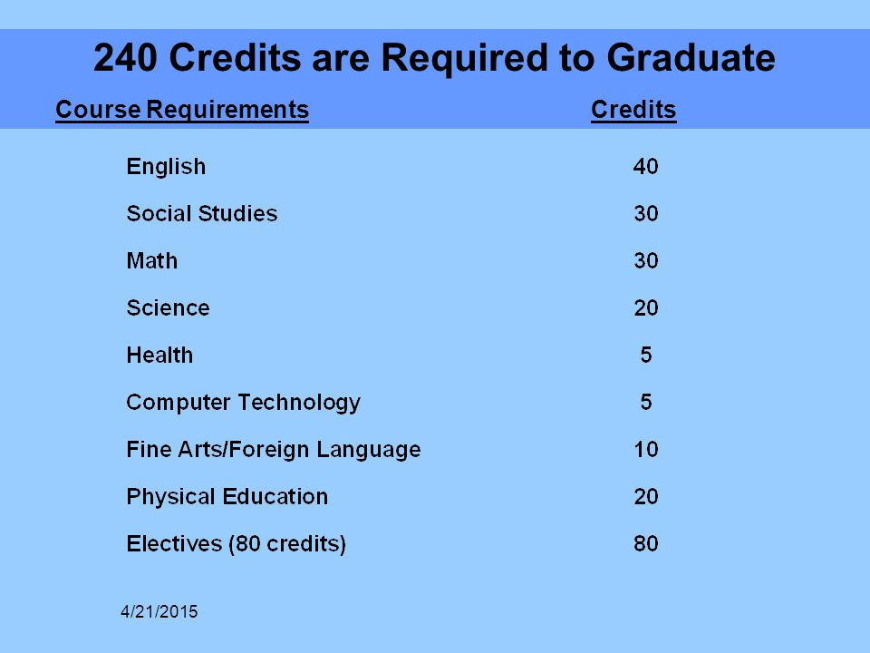 240 Credits are Required to Graduate Course Requirements Credits 4/21/2015