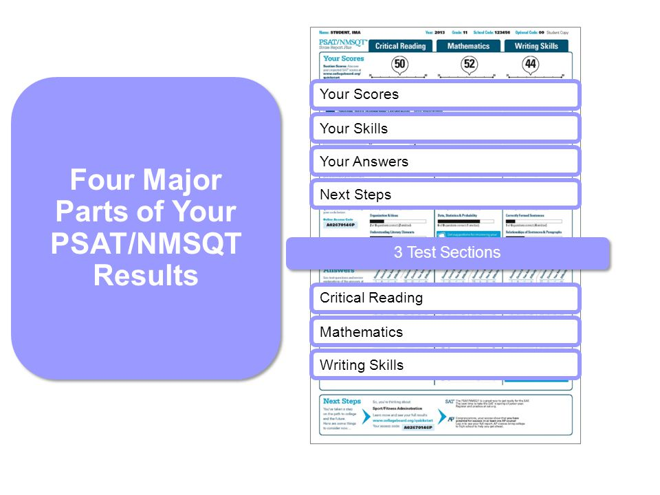 Your Scores Your Skills Your Answers Critical Reading Mathematics Writing Skills Four Major Parts of Your PSAT/NMSQT Results Next Steps 3 Test Sections