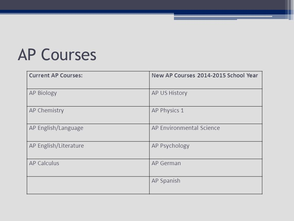AP Courses Current AP Courses:New AP Courses School Year AP BiologyAP US History AP ChemistryAP Physics 1 AP English/LanguageAP Environmental Science AP English/LiteratureAP Psychology AP CalculusAP German AP Spanish