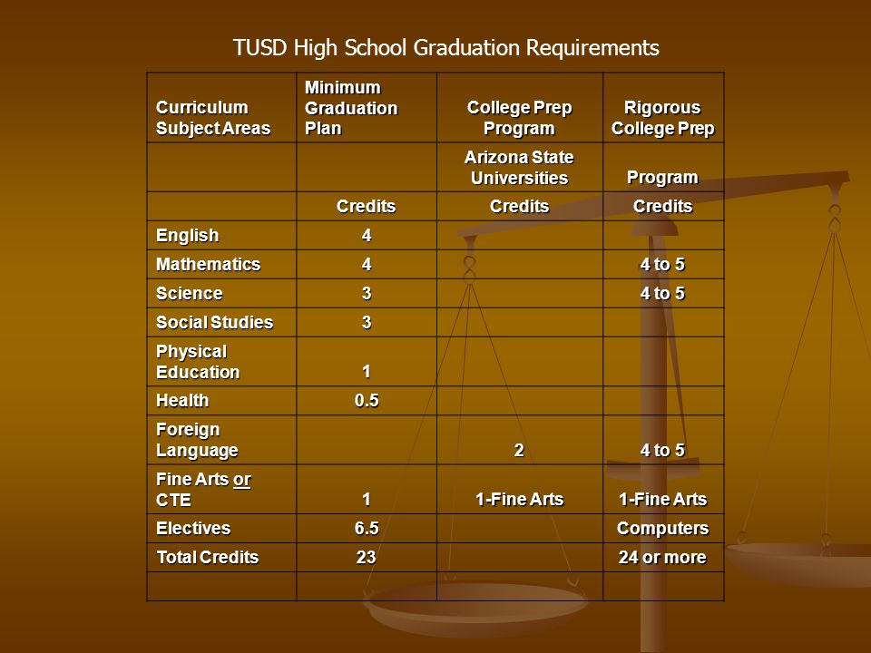 Curriculum Subject Areas Minimum Graduation Plan College Prep Program Rigorous College Prep Arizona State Universities Program CreditsCreditsCredits English4 Mathematics4 4 to 5 Science3 Social Studies 3 Physical Education 1 Health0.5 Foreign Language 2 4 to 5 Fine Arts or CTE 1 1-Fine Arts Electives6.5 Computers Total Credits 23 24 or more TUSD High School Graduation Requirements