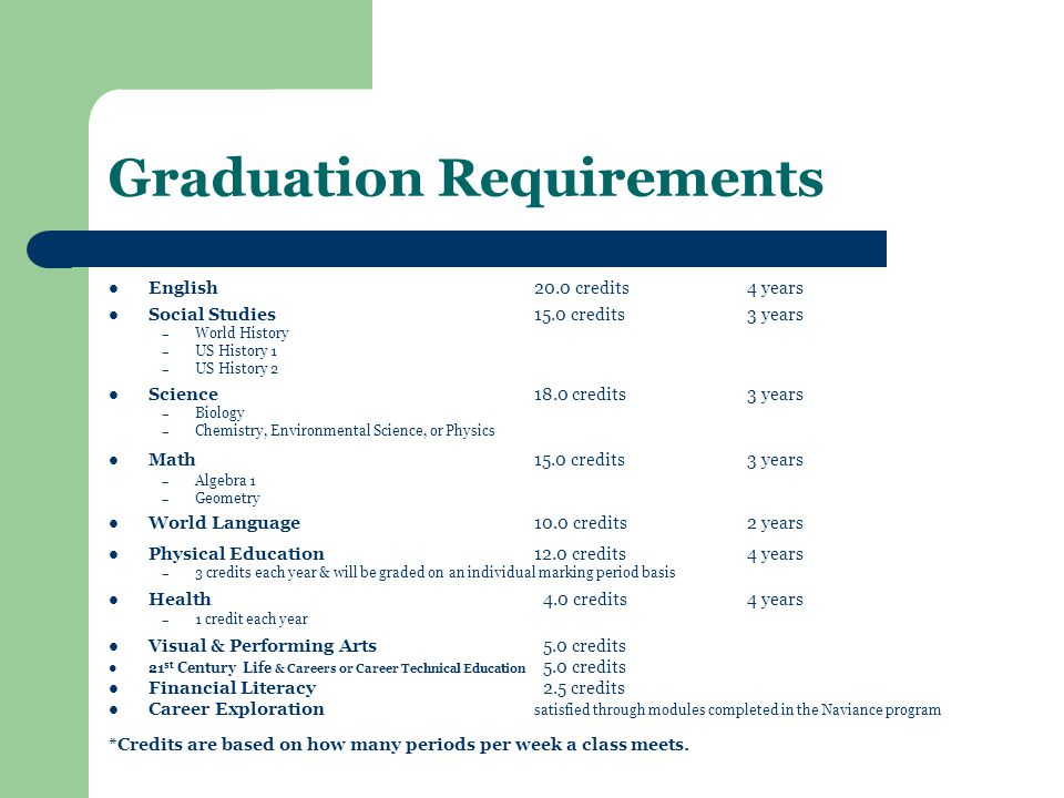 Graduation Requirements English20.0 credits4 years Social Studies15.0 credits3 years –W–World History –U–US History 1 –U–US History 2 Science18.0 credits3 years –B–Biology –C–Chemistry, Environmental Science, or Physics Math15.0 credits3 years –A–Algebra 1 –G–Geometry World Language10.0 credits2 years Physical Education12.0 credits4 years –3–3 credits each year & will be graded on an individual marking period basis Health 4.0 credits4 years –1–1 credit each year Visual & Performing Arts 5.0 credits 21 st Century Life & Careers or Career Technical Education 5.0 credits Financial Literacy 2.5 credits Career Exploration satisfied through modules completed in the Naviance program *Credits are based on how many periods per week a class meets.