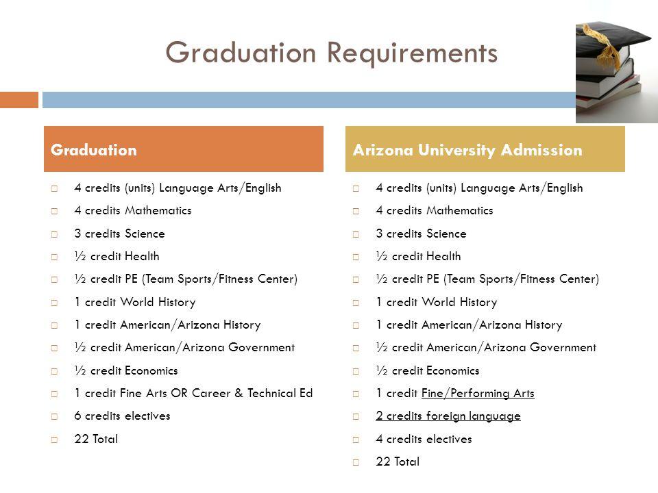 Graduation Requirements  4 credits (units) Language Arts/English  4 credits Mathematics  3 credits Science  ½ credit Health  ½ credit PE (Team Sp