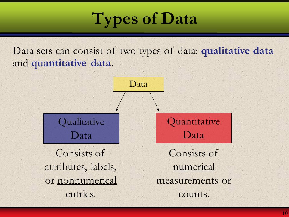 10 Types of Data Data sets can consist of two types of data: qualitative data and quantitative data. Data Qualitative Data Quantitative Data Consists