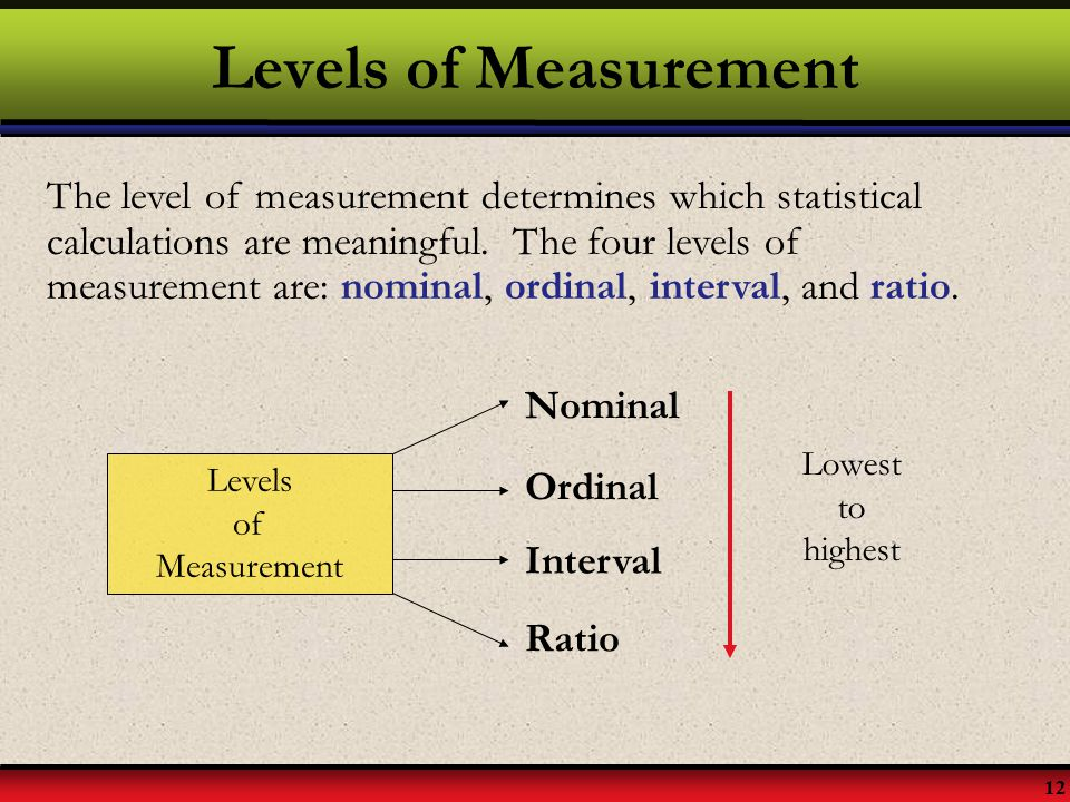12 Levels of Measurement The level of measurement determines which statistical calculations are meaningful. The four levels of measurement are: nomina