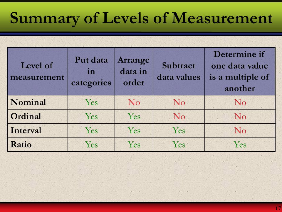 17 Summary of Levels of Measurement No YesNominal No Yes Ordinal NoYes Interval Yes Ratio Determine if one data value is a multiple of another Subtrac