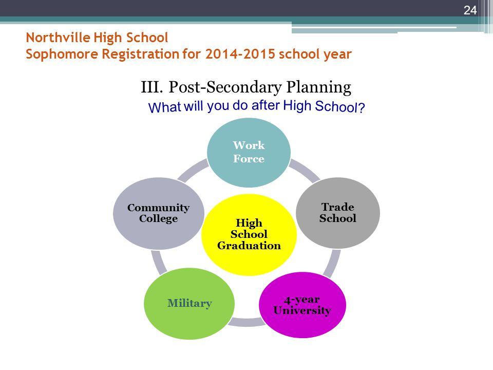 Online Courses For information regarding online course options, please visit 23 http://www.northvilleschools.org/node/5841
