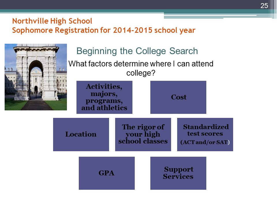Northville High School Sophomore Registration for 2014-2015 school year III.