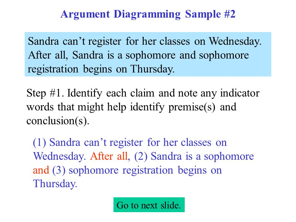Argument Diagramming Sample #2 Sandra can't register for her classes on Wednesday.