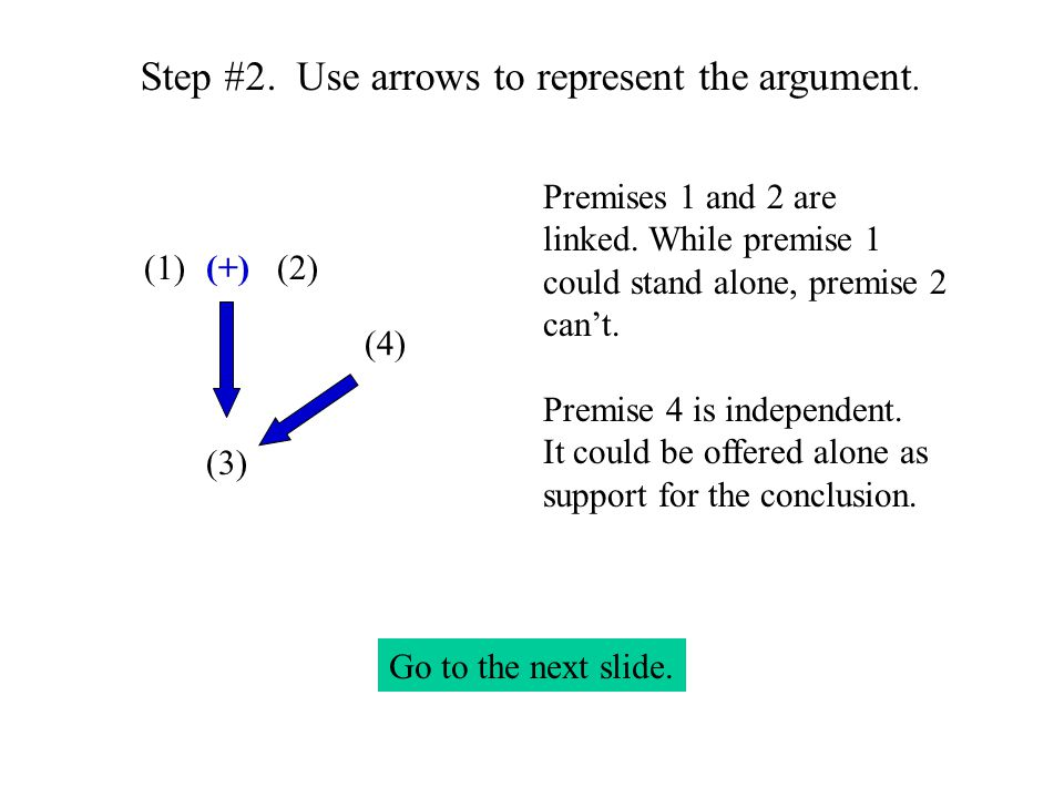 Step #2. Use arrows to represent the argument. (1)(2) (3) (+) Premises 1 and 2 are linked.