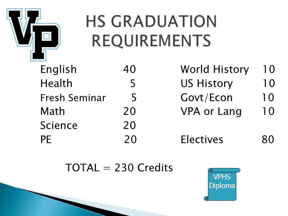 English40 World History 10 Health 5US History 10 Fresh Seminar 5Govt/Econ 10 Math20VPA or Lang 10 Science20 PE 20Electives 80 TOTAL = 230 Credits VPHS Diploma