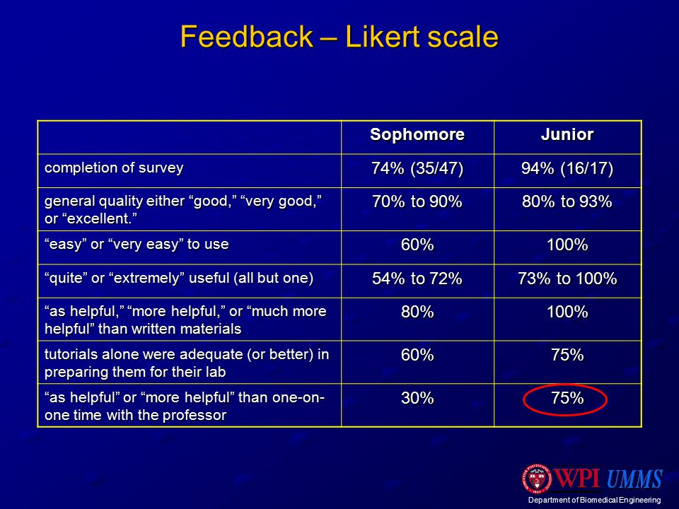 Department of Biomedical Engineering Feedback – Likert scale SophomoreJunior completion of survey 74% (35/47) 94% (16/17) general quality either good, very good, or excellent. 70% to 90% 80% to 93% easy or very easy to use 60%100% quite or extremely useful (all but one) 54% to 72% 73% to 100% as helpful, more helpful, or much more helpful than written materials 80%100% tutorials alone were adequate (or better) in preparing them for their lab 60%75% as helpful or more helpful than one-on- one time with the professor 30%75%
