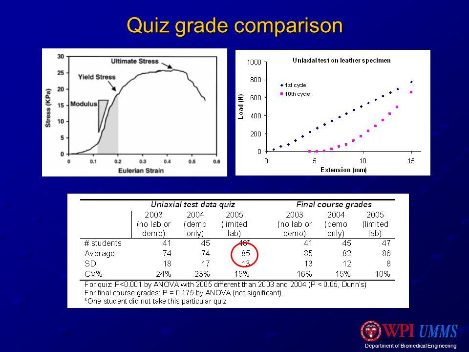 Department of Biomedical Engineering Quiz grade comparison