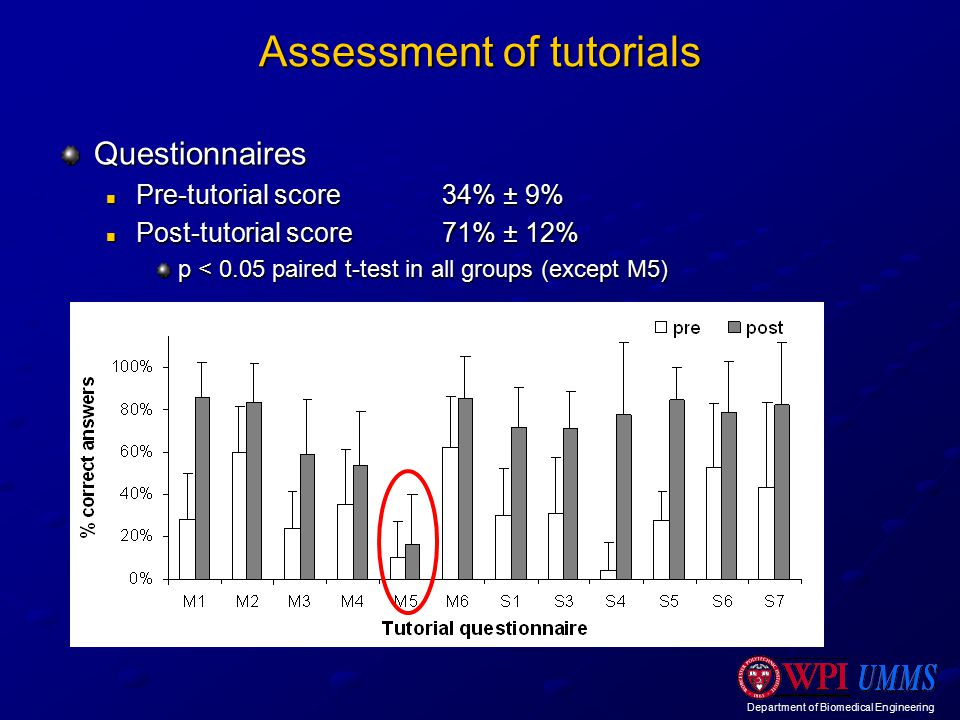 Department of Biomedical Engineering Assessment of tutorials Questionnaires Pre-tutorial score34% ± 9% Pre-tutorial score34% ± 9% Post-tutorial score71% ± 12% Post-tutorial score71% ± 12% p < 0.05 paired t-test in all groups (except M5)