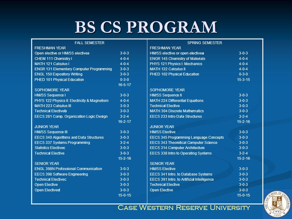 Case Western Reserve University BS CS PROGRAM FALL SEMESTER FRESHMAN YEAR Open elective or HM/SS electivea3-0-3 CHEM 111 Chemistry I4-0-4 MATH 121 Cal