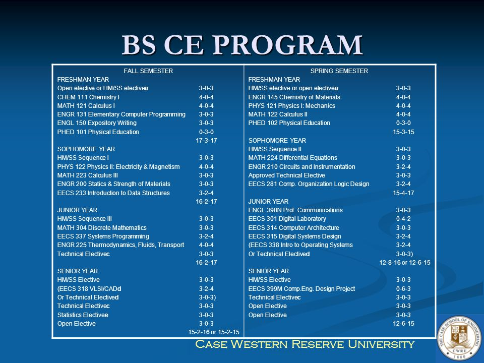 Case Western Reserve University BS CE PROGRAM FALL SEMESTER FRESHMAN YEAR Open elective or HM/SS electivea3-0-3 CHEM 111 Chemistry I4-0-4 MATH 121 Cal