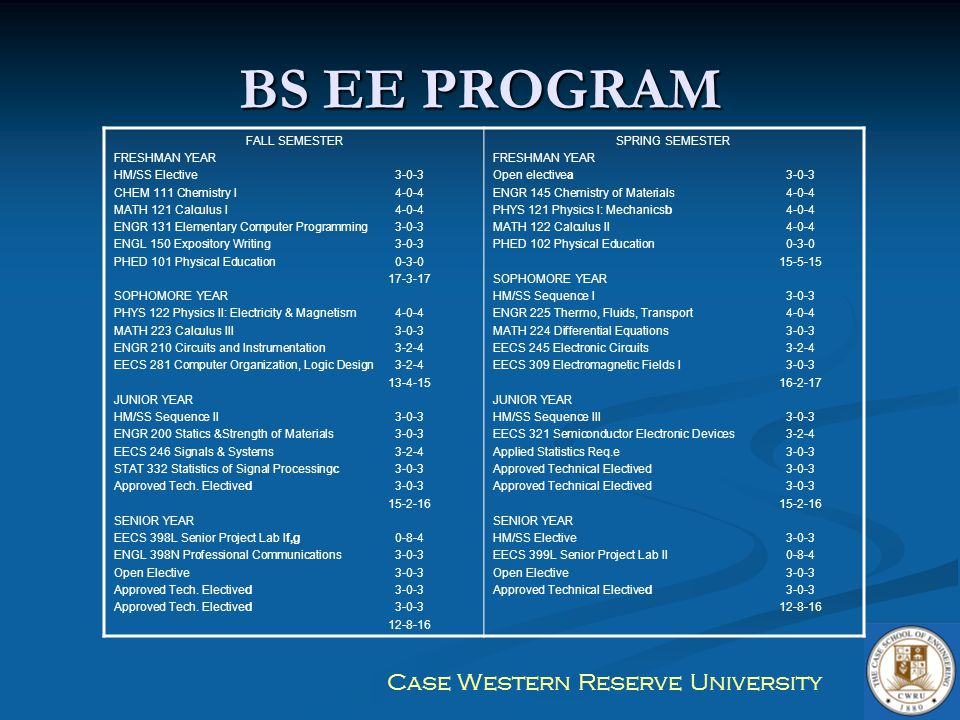 Case Western Reserve University BS EE PROGRAM FALL SEMESTER FRESHMAN YEAR HM/SS Elective3-0-3 CHEM 111 Chemistry I4-0-4 MATH 121 Calculus I4-0-4 ENGR