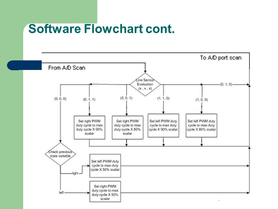 Software Flowchart cont.