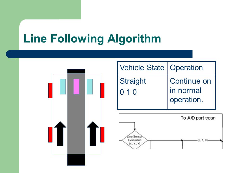Line Following Algorithm Vehicle StateOperation Straight 0 1 0 Continue on in normal operation.