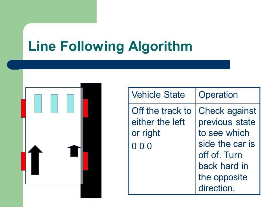 Line Following Algorithm Vehicle StateOperation Off the track to either the left or right 0 0 0 Check against previous state to see which side the car is off of.
