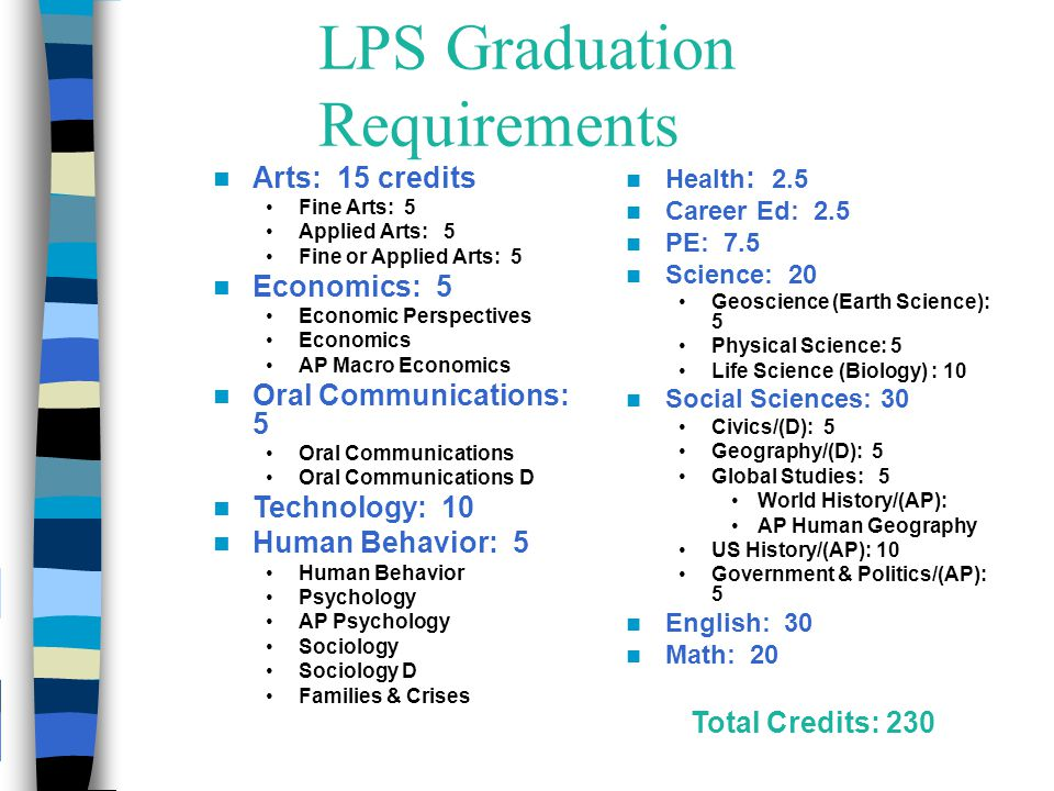 LPS Graduation Requirements Arts: 15 credits Fine Arts: 5 Applied Arts: 5 Fine or Applied Arts: 5 Economics: 5 Economic Perspectives Economics AP Macro Economics Oral Communications: 5 Oral Communications Oral Communications D Technology: 10 Human Behavior: 5 Human Behavior Psychology AP Psychology Sociology Sociology D Families & Crises Health : 2.5 Career Ed: 2.5 PE: 7.5 Science: 20 Geoscience (Earth Science): 5 Physical Science: 5 Life Science (Biology) : 10 Social Sciences: 30 Civics/(D): 5 Geography/(D): 5 Global Studies: 5 World History/(AP): AP Human Geography US History/(AP): 10 Government & Politics/(AP): 5 English: 30 Math: 20 Total Credits: 230