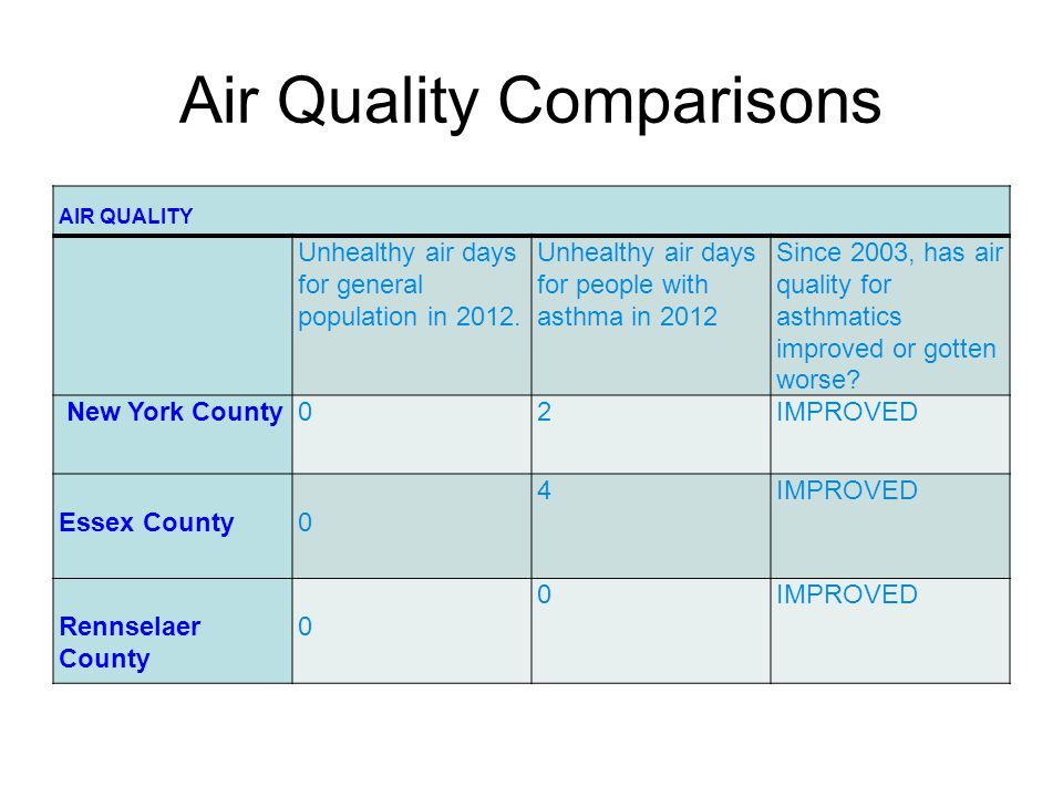 Air Quality Comparisons AIR QUALITY Unhealthy air days for general population in 2012.