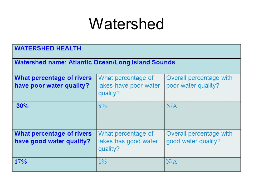 Watershed WATERSHED HEALTH Watershed name: Atlantic Ocean/Long Island Sounds What percentage of rivers have poor water quality.