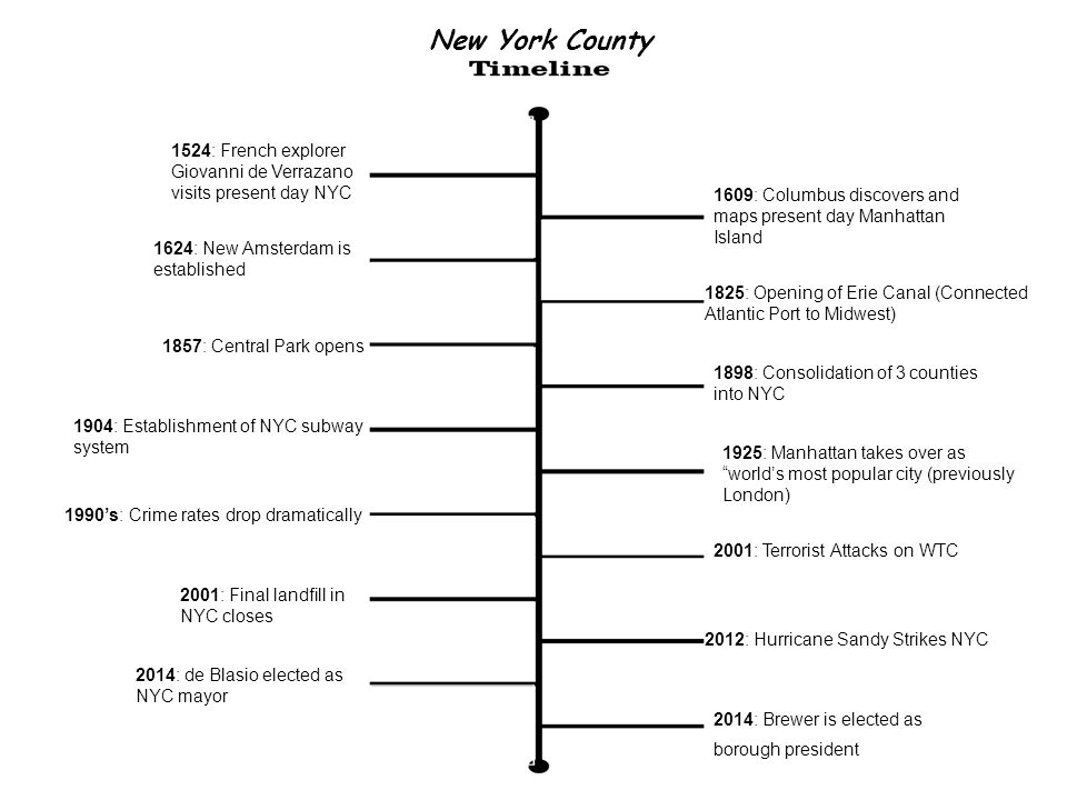METHODS Methods used to complete the research regarding the environmental health of New York County included various websites, news articles, database articles and government data, interviews with county workers and officials.