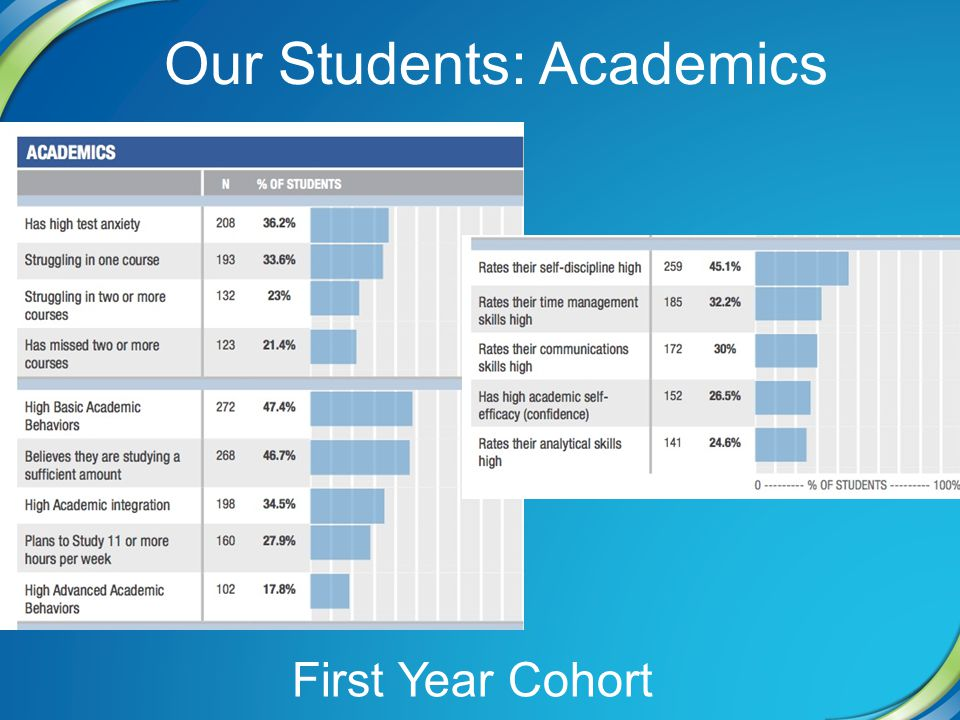 Our Students: Academics First Year Cohort