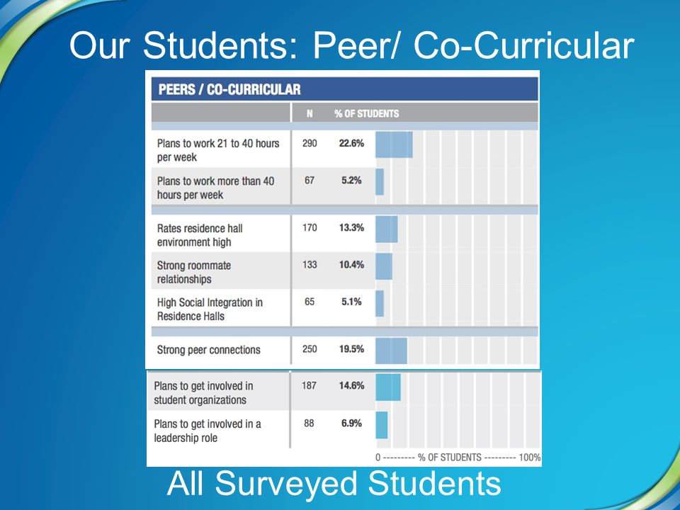 Our Students: Peer/ Co-Curricular All Surveyed Students