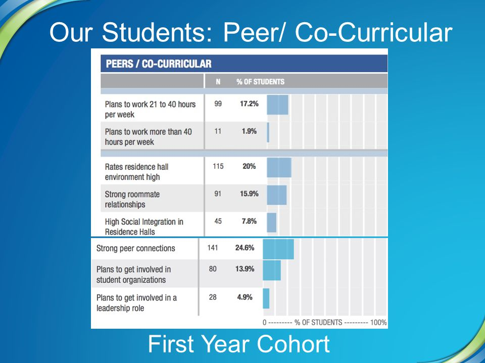 Our Students: Peer/ Co-Curricular First Year Cohort
