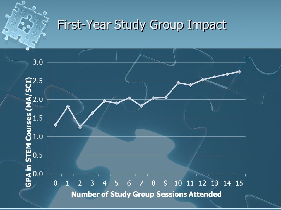 First-Year Study Group Impact