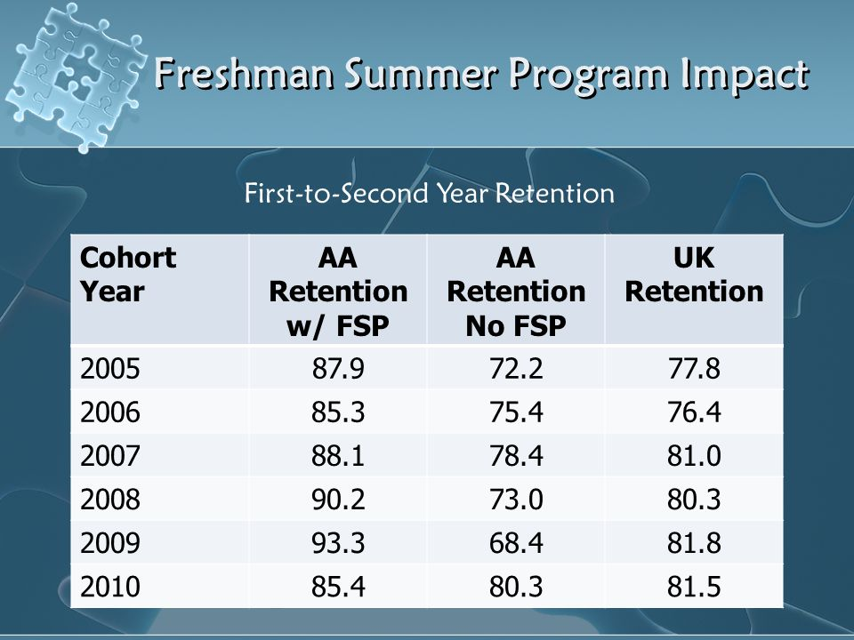 Freshman Summer Program Impact Cohort Year AA Retention w/ FSP AA Retention No FSP UK Retention 200587.972.277.8 200685.375.476.4 200788.178.481.0 200