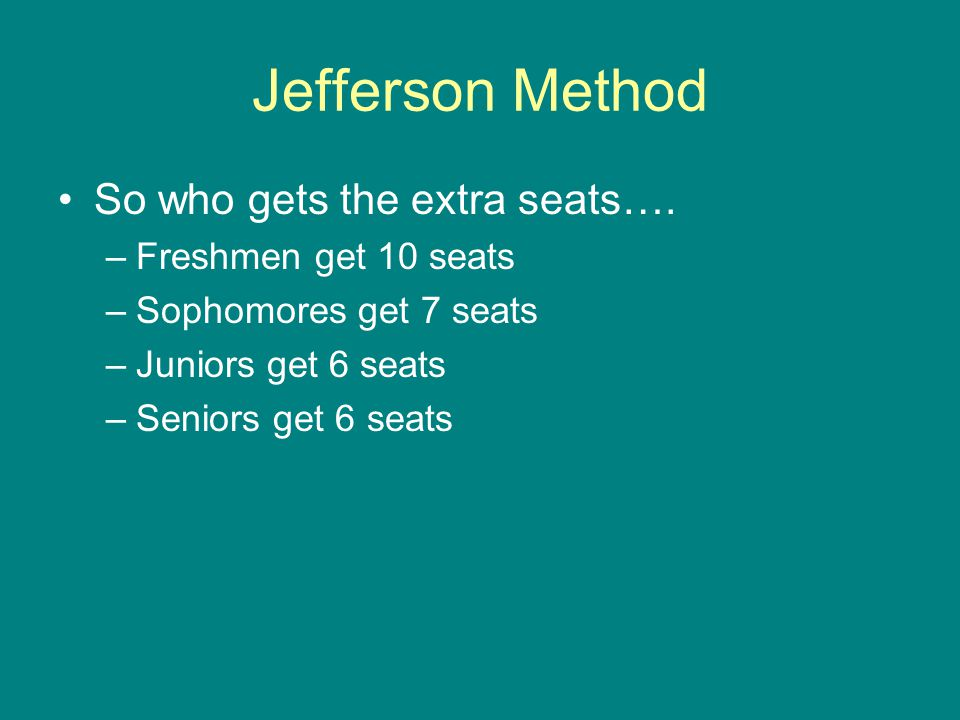 Jefferson Method So who gets the extra seats…. –Freshmen get 10 seats –Sophomores get 7 seats –Juniors get 6 seats –Seniors get 6 seats