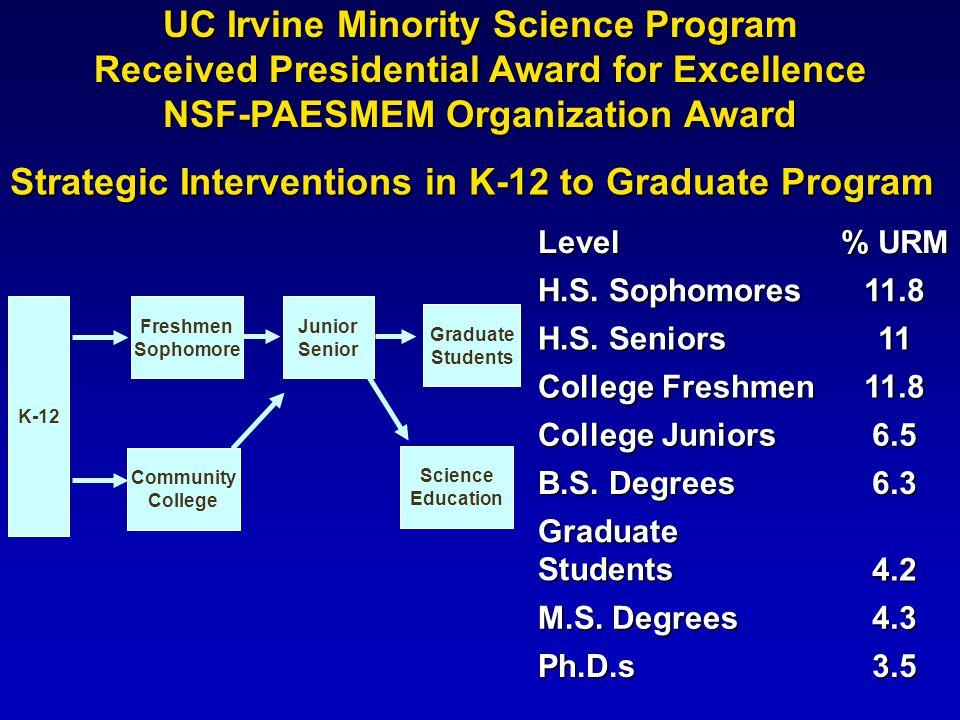 Level % URM H.S. Sophomores 11.8 H.S. Seniors 11 College Freshmen 11.8 College Juniors 6.5 B.S. Degrees 6.3 Graduate Students 4.2 M.S. Degrees 4.3 Ph.