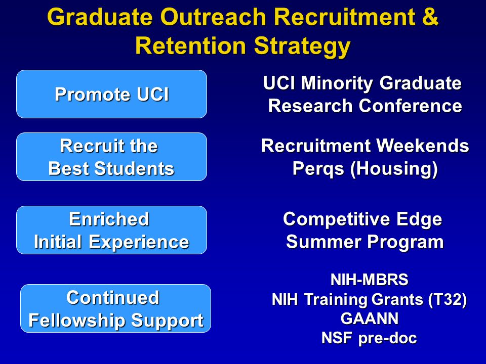 Promote UCI Recruit the Best Students Enriched Initial Experience Continued Fellowship Support Graduate Outreach Recruitment & Retention Strategy UCI Minority Graduate Research Conference Recruitment Weekends Perqs (Housing) Competitive Edge Summer Program NIH-MBRS NIH Training Grants (T32) GAANN NSF pre-doc