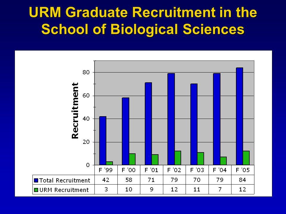 URM Graduate Recruitment in the School of Biological Sciences